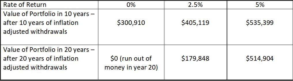 CFP - Financial Advisor - NAPFA