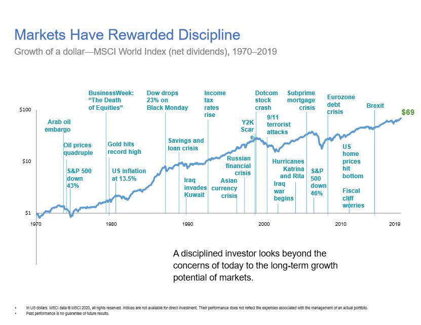Markets Have Rewarded Discipline_Stock Market_Fiduciary_JupiterFL