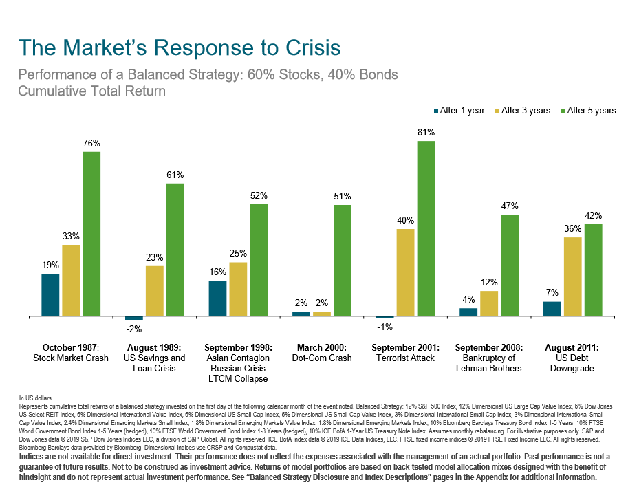 The Markets Response to Crisis