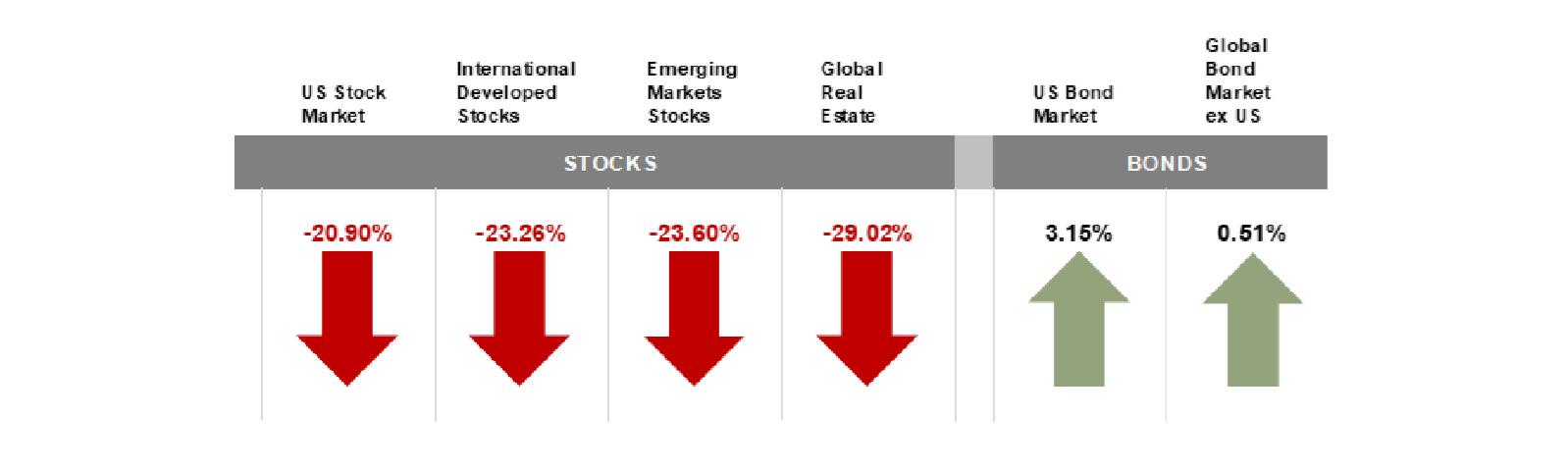 Q1 2020 Quarterly Market Review-Stock Market-Financial Advisor-Financial Planning
