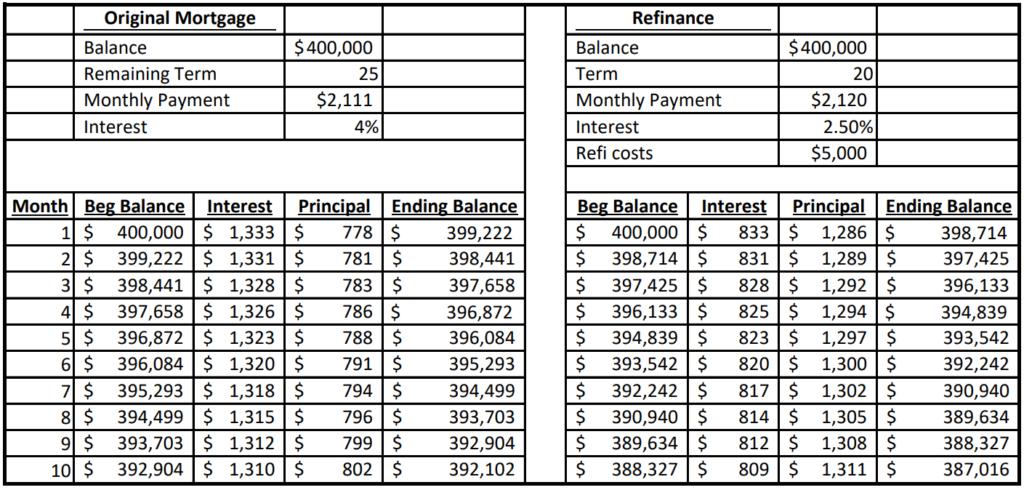 Home Mortgage Refinance-Financial Advisor-Jupiter FL